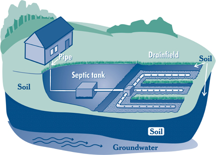 Septic System Care Atlanta Plumbing Repair Emergency Plumbing