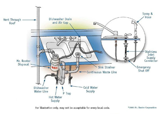 Double Kitchen Sink Drain Diagram Wow Blog