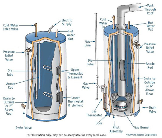 mrrooteronline_com WaterHeaters water heater repair in atlanta, ga commercial water heater water heater diagram at mifinder.co