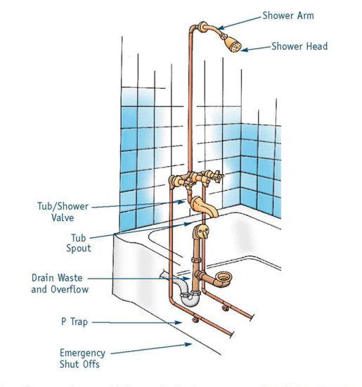 Bathtub Shower Repair In Atlanta Ga